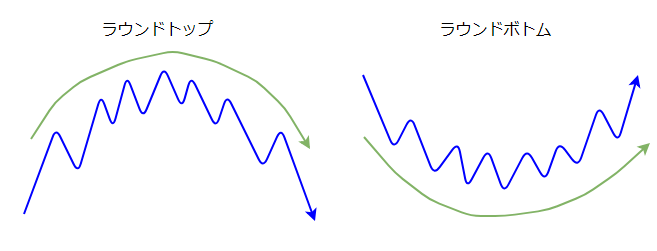 ラウンドトップ・ボトムの図1