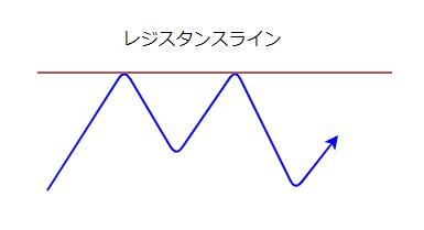 レジスタンスラインの図