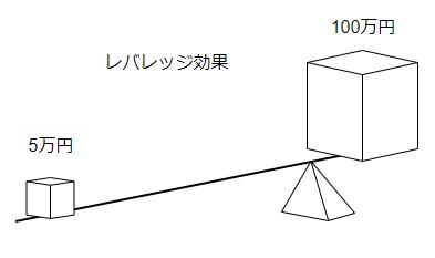 レバレッジ効果の図