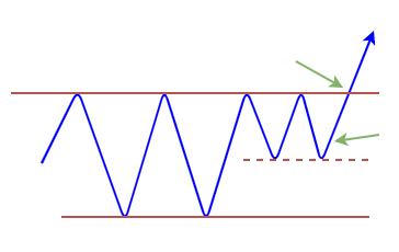 レンジブレイクのトレード方法の図1