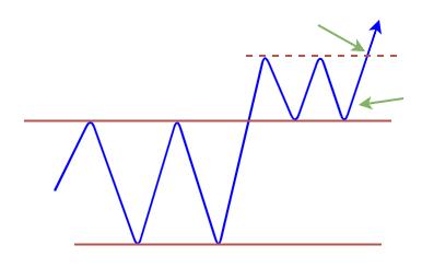 レンジブレイクのトレード方法の図2