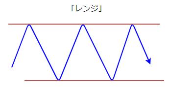 レンジ相場の基本図