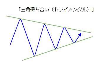 三角保ち合い(トライアングル)