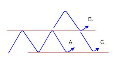 支持線・抵抗線のセットアップ図
