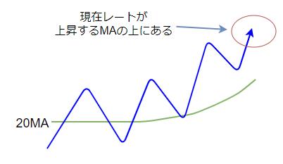 テクニカル指標によるセットアップの図