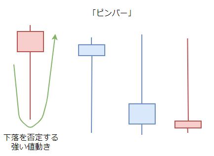 ピンバー・プライスアクションの図