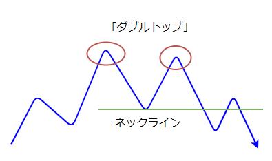 ダブルトップのネックライン抜けの図