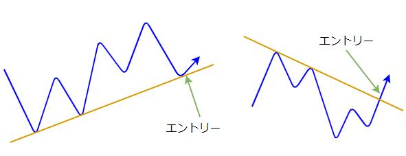 トレンドラインをトリガー要素とする図