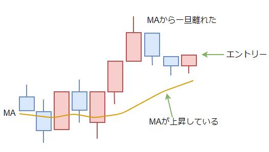 移動平均線を使ったトリガールールの図