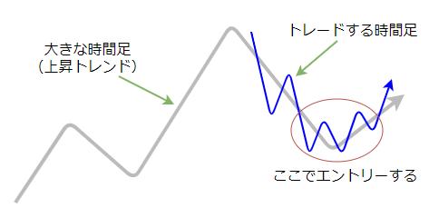 セットアップの図